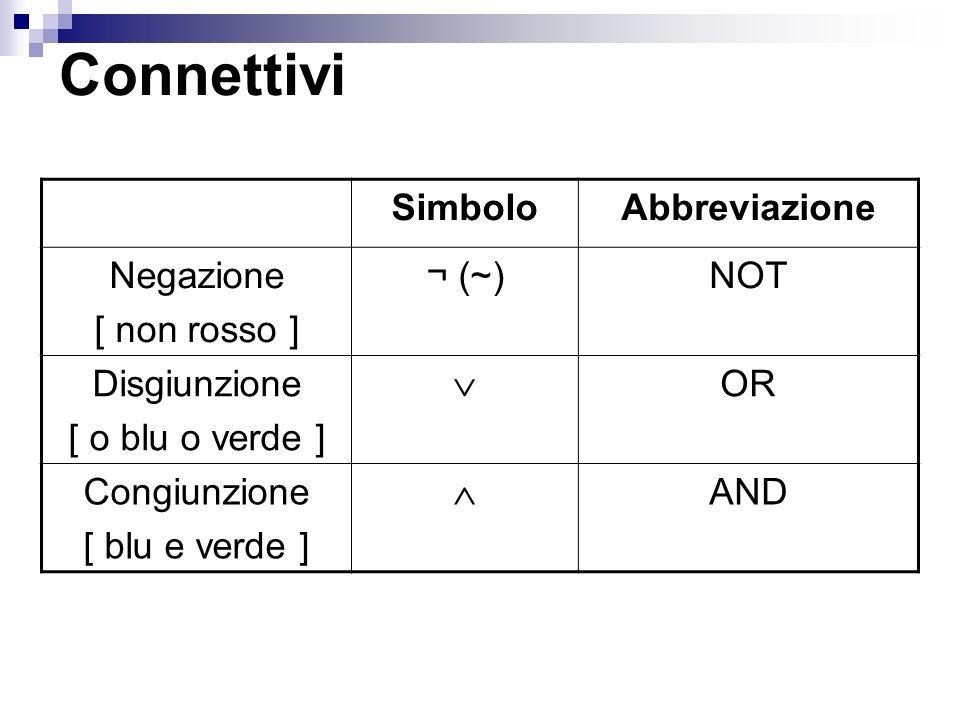 Connettivi Simbolo Abbreviazione Negazione [ non rosso ] ¬ (~) NOT